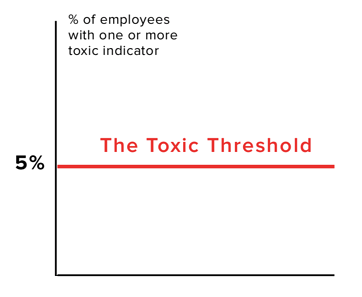 The toxic behavior threshold, Fama's measure of workplace toxicity based on leading HR research.