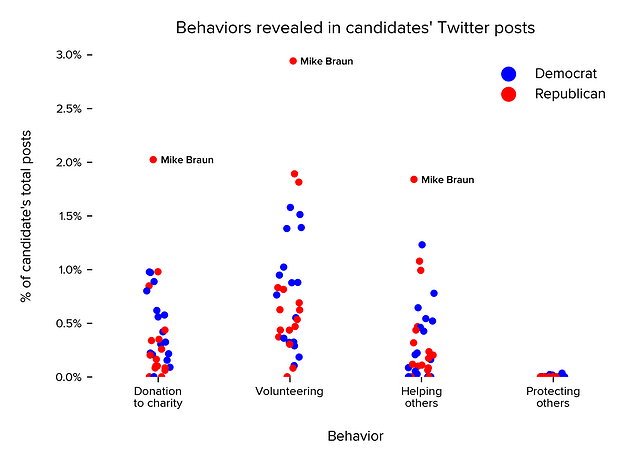 Incidence of specific behaviors as a percentage of each candidate's total post count, by party affiliation. Keep in mind there are nuances to each type of behavior listed. For behaviors like volunteering, our system includes posts in which a candidate volunteers for a cause, but will not include posts referring to recruitment to serve in the armed forces.