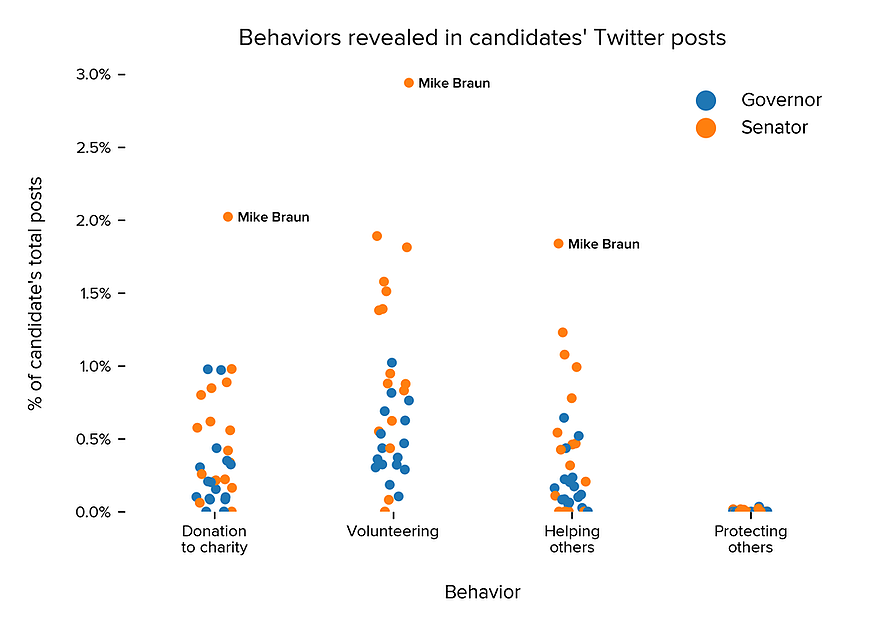 Incidence of specific behaviors as a percentage of each candidate's total post count, separated by position. Keep in mind there are nuances to each type of behavior. For behaviors like volunteering, our system includes posts in which a candidate volunteers for a cause, but will not include posts referring to recruitment to serve in the armed forces.