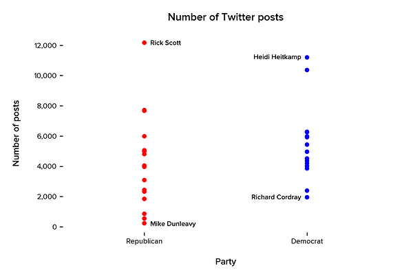 Distribution of the number of Twitter posts by political party. Each dot represents an individual candidate. We have indicated which candidates in each party have the highest and lowest number of posts on Twitter.