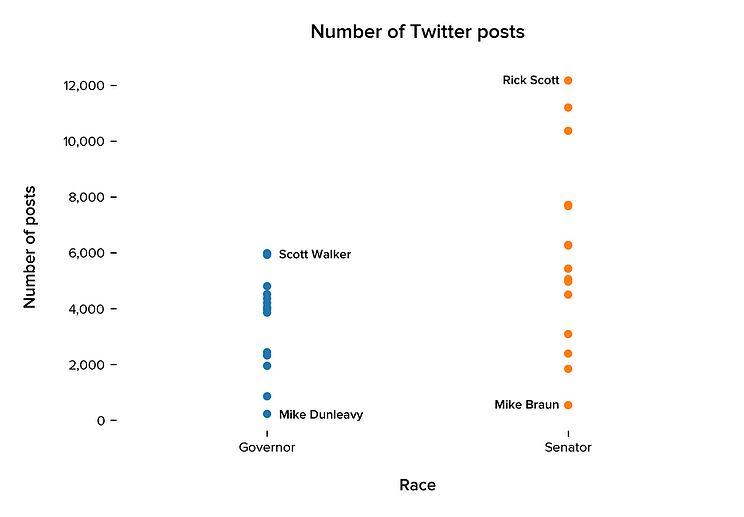 Distribution of the number of Twitter posts based on position candidate is running for. Each dot represents an individual candidate. We have indicated which candidates have the highest and lowest number of posts on Twitter.