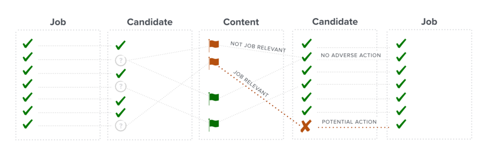 When evaluating online content, draw a line between the behavior and the job