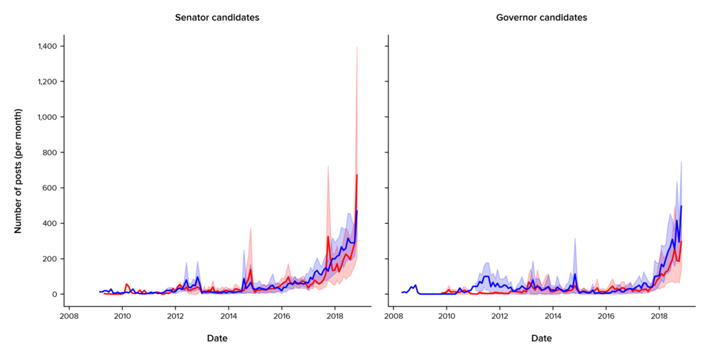 The average number of posts per month over the last decade, by position and by party. The graph on the left measures tweet volume for senatorial candidates; the graph on the right measures tweet volume over time for gubernatorial candidates. Blue and red lines measure the average number of posts across candidates in our sample; blue and red flares show the lower and upper bounds of posts from candidates in each party.